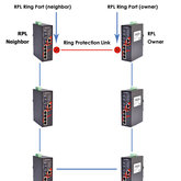 Protokoły redundancji Ethernet Ring Protection Switching G.8032