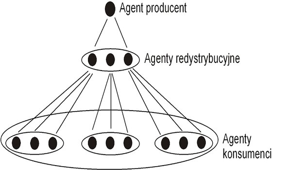 Rys. 3. Hierarchiczna struktura agentów w systemie [Hierarchical structure of agents in system]
