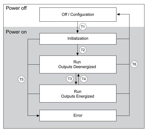 Schemat działania przekaźnika bezpieczeństwa Preventa Universal, źródło: Schneider Electric