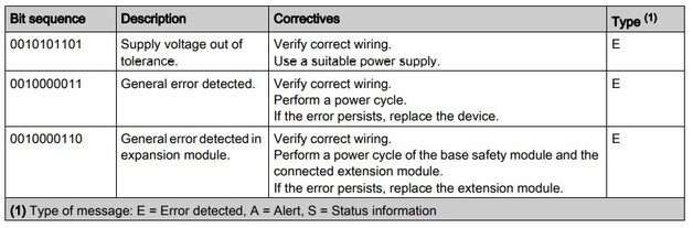 Kody diagnostyczne dla złącza diagnostycznego Z1, źródło: Schneider Electric