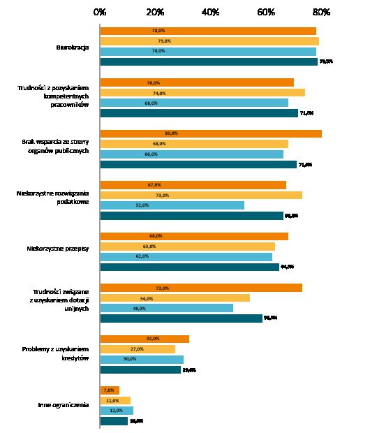 b9b2ed5ed Jakie czynniki zewnętrzne najbardziej ograniczają proces wdrażania innowacji  w Państwa firmie?