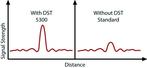 Radar wysokiej klasy Rosemount 5300 wykorzystuje DST dające od dwóch do pięciu razy silniejszy sygnał zwrotny w porównaniu z radarem tradycyjnym